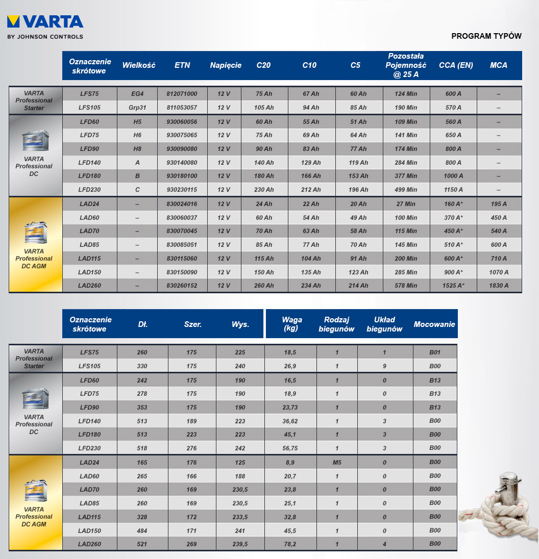 VARTA PROFESSIONAL PROGRAM TYPÓW