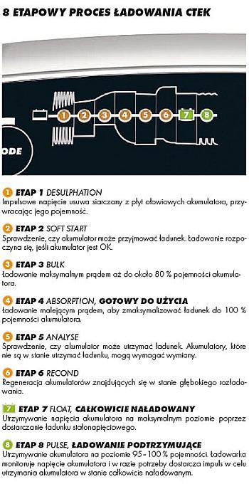 8 ETAPOWY TRYB PRACY